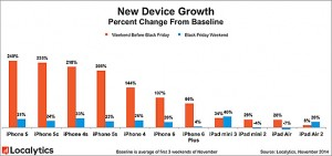New_Device_Growth (1)