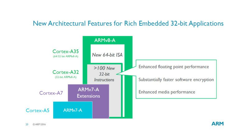 apple_watch_2_rumours_arm_cortex_a32_new_features_800