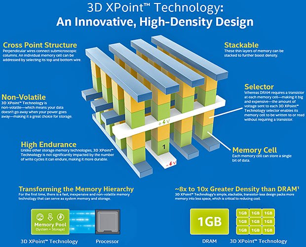 3D XPoint Memory Architecture Benefits
